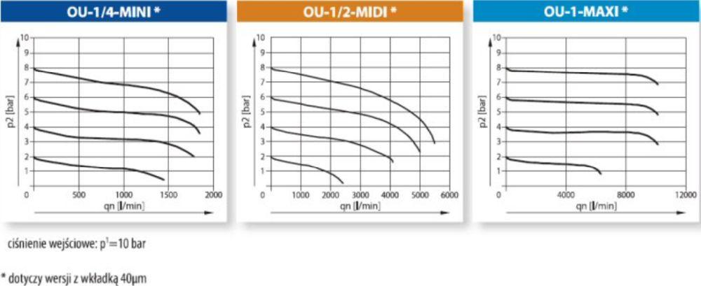 OU - dwuczęściowy zestaw z manometrem i uchwytami montażowymi