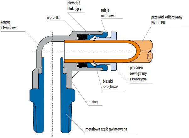 Złączki pneumatyczne kątowe